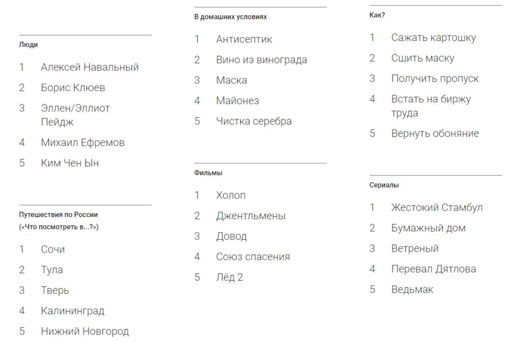 Гугл Трендс - анализ популярности запросов