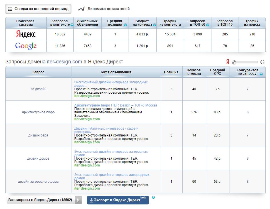 Анализ конкурентов с помощью сервиса SpyWords
