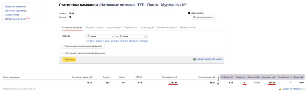Статистика теплой РК