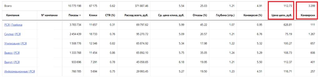 """Кейс - """"Утилизация КБТ"""". 35 млн. руб. с помощью контекстной рекламы"""